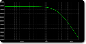 Frequency graph
