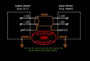 Ground loop example