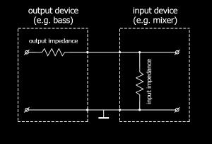 Output Impedance